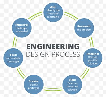 Process Design Moulay El Hassane El Moukrie Ingenieur Procedes Industriels Et Genie Chimique A La Recherche D Opportunites